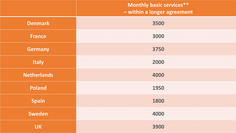 Prices in PR: how much do PR services costs? Monthly fee
