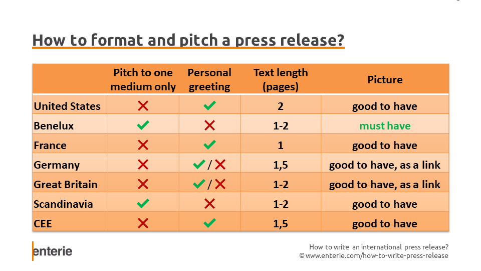 Chart showing how to format and pitch a press release internationally