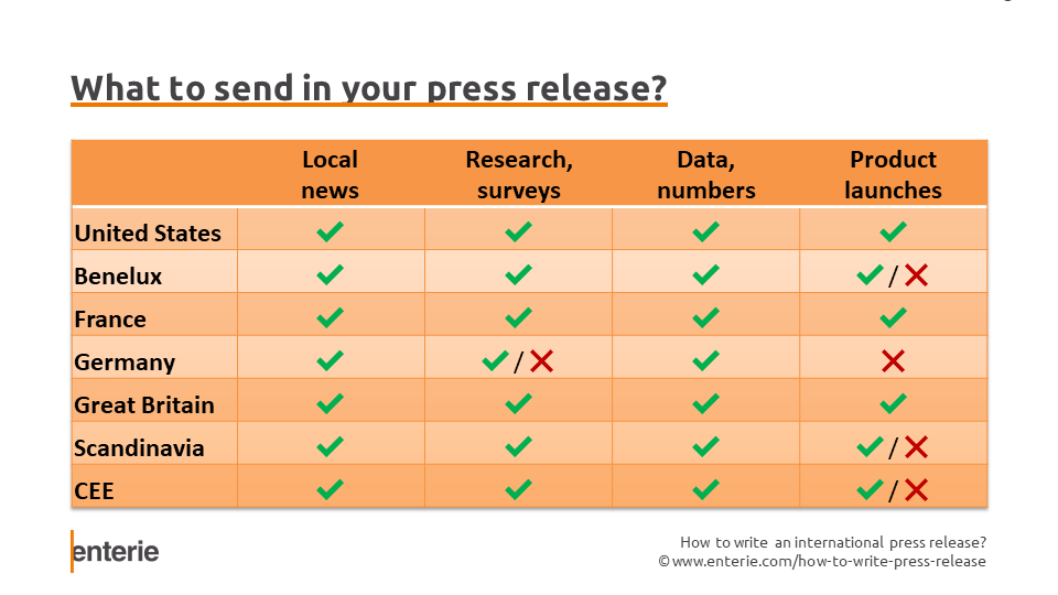 What to include in your press release? Local news, Survey, Data and numbers