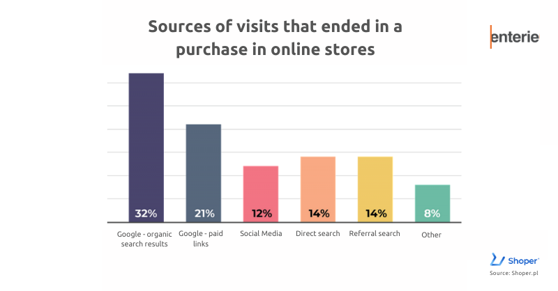 Sources of visits that ended in a purchase in online stores_EnteriePR