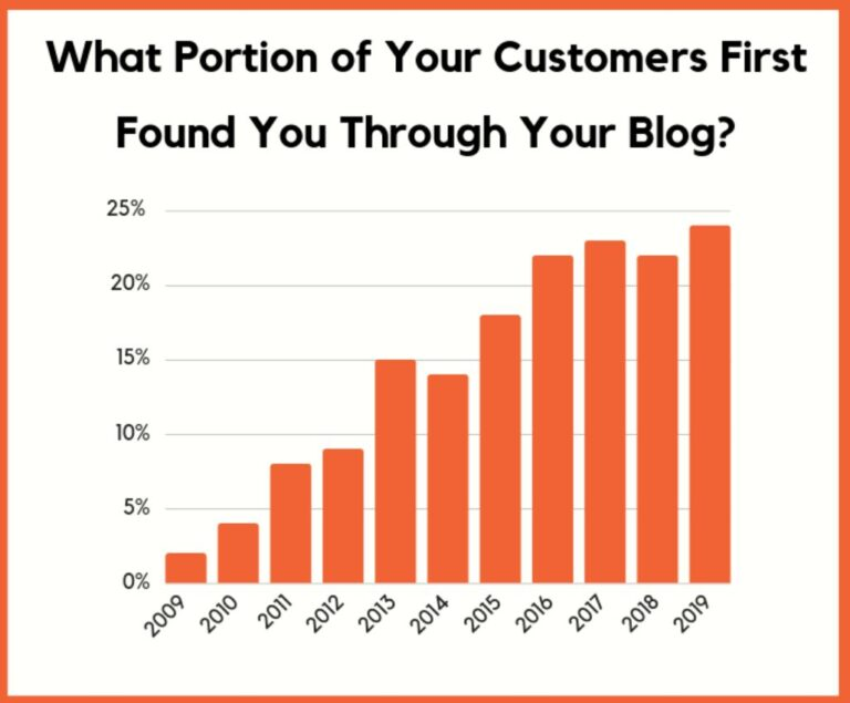What Portion of Your Customers First Found You Through Your Blog